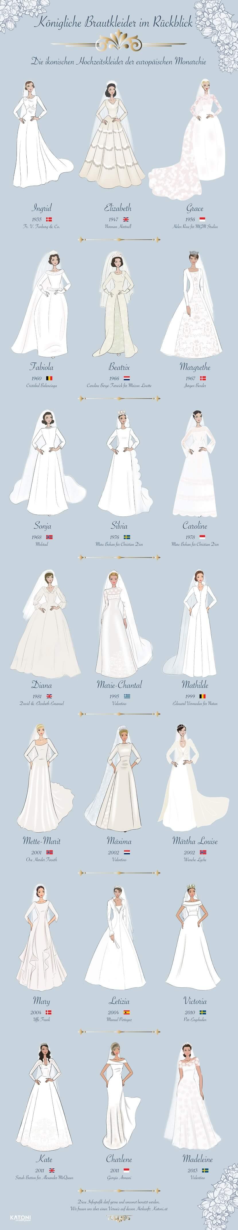 Die schönsten Prinzessinnen-Brautkleider und deren modischer